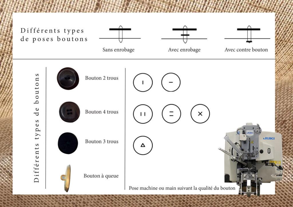 Types de presses boutons